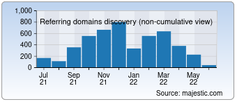 Majestic Referring Domains Discovery Chart for 007.com