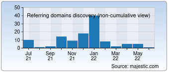 Majestic Referring Domains Discovery Chart for 007.de