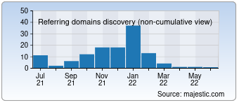 Majestic Referring Domains Discovery Chart for 007.mx