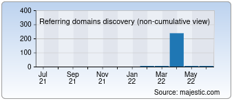 Majestic Referring Domains Discovery Chart for 007027.com