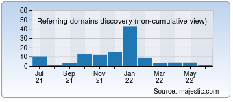 Majestic Referring Domains Discovery Chart for 007bilet.ru
