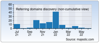 Majestic Referring Domains Discovery Chart for 007blog.net