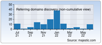 Majestic Referring Domains Discovery Chart for 007bo.com