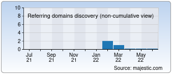 Majestic Referring Domains Discovery Chart for 007buy.com