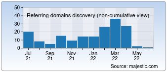 Majestic Referring Domains Discovery Chart for 007cn.cn