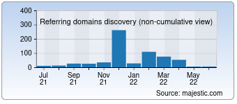 Majestic Referring Domains Discovery Chart for 007dom.ru