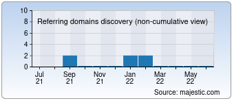 Majestic Referring Domains Discovery Chart for 007ej.com