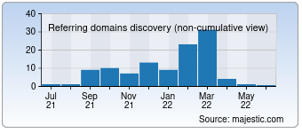 Majestic Referring Domains Discovery Chart for 007mediacorp.com