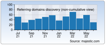 Majestic Referring Domains Discovery Chart for 007names.com