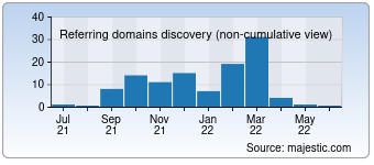 Majestic Referring Domains Discovery Chart for 007numbers.com