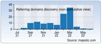Majestic Referring Domains Discovery Chart for 007s-contact.com
