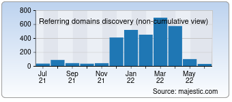 Majestic Referring Domains Discovery Chart for 007soccerpicks.com