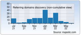 Majestic Referring Domains Discovery Chart for 007spb.ru