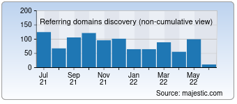 Majestic Referring Domains Discovery Chart for 007swz.com