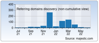 Majestic Referring Domains Discovery Chart for 008.ru