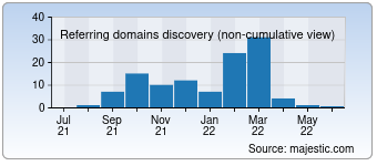 Majestic Referring Domains Discovery Chart for 008100.com