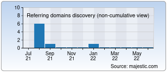 Majestic Referring Domains Discovery Chart for 00852gg.cn