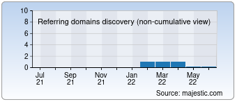 Majestic Referring Domains Discovery Chart for 0086.com