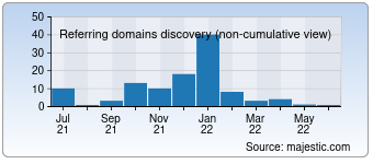 Majestic Referring Domains Discovery Chart for 0086k.com
