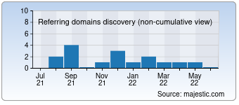 Majestic Referring Domains Discovery Chart for 0086money.com