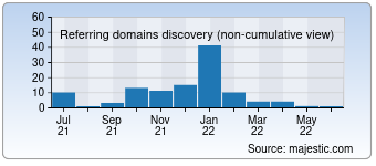 Majestic Referring Domains Discovery Chart for 0088.cc