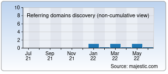 Majestic Referring Domains Discovery Chart for 008dn.com