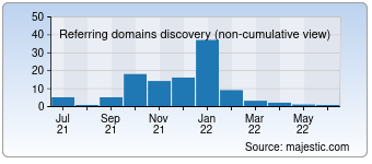 Majestic Referring Domains Discovery Chart for 009090.com