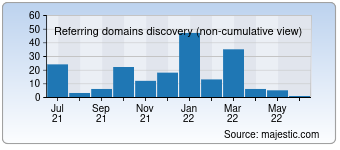 Majestic Referring Domains Discovery Chart for 0098sms.com