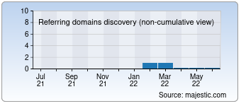 Majestic Referring Domains Discovery Chart for 009i.com
