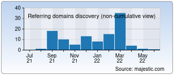 Majestic Referring Domains Discovery Chart for 009store.com