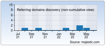 Majestic Referring Domains Discovery Chart for 00articles.com