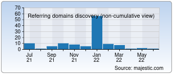 Majestic Referring Domains Discovery Chart for 00isp.com