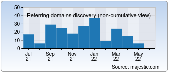 Majestic Referring Domains Discovery Chart for 00ks.com