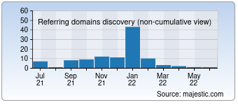 Majestic Referring Domains Discovery Chart for 00li.com