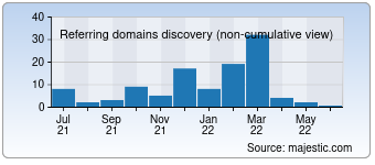 Majestic Referring Domains Discovery Chart for 00link.com