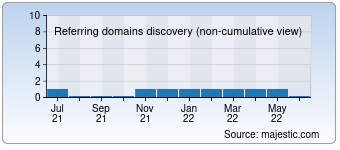 Majestic Referring Domains Discovery Chart for 00pai.com