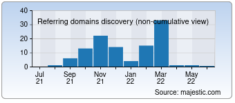 Majestic Referring Domains Discovery Chart for 00pu.com