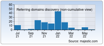 Majestic Referring Domains Discovery Chart for 01.com