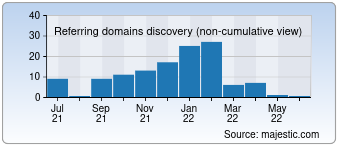 Majestic Referring Domains Discovery Chart for 010.cc