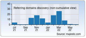 Majestic Referring Domains Discovery Chart for 0101860.com