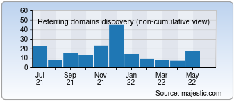 Majestic Referring Domains Discovery Chart for 0101shop.com