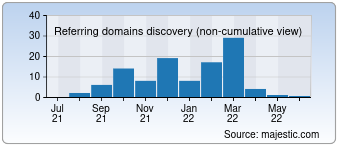 Majestic Referring Domains Discovery Chart for 010beijing.net