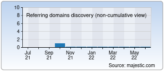 Majestic Referring Domains Discovery Chart for 010cf.cn