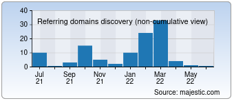 Majestic Referring Domains Discovery Chart for 010com.cn
