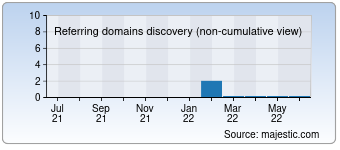 Majestic Referring Domains Discovery Chart for 010ls.com
