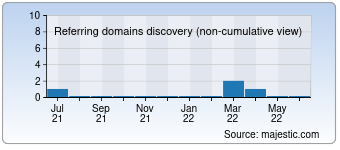 Majestic Referring Domains Discovery Chart for 010nt.com