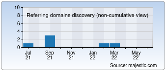 Majestic Referring Domains Discovery Chart for 010piaowu.com