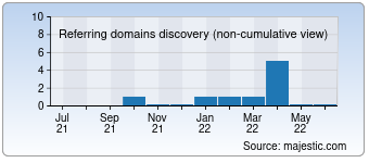 Majestic Referring Domains Discovery Chart for 010sjs.com