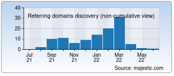 Majestic Referring Domains Discovery Chart for 01186.ca