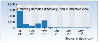 Majestic Referring Domains Discovery Chart for 011info.com